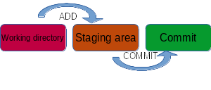 images/staging.png