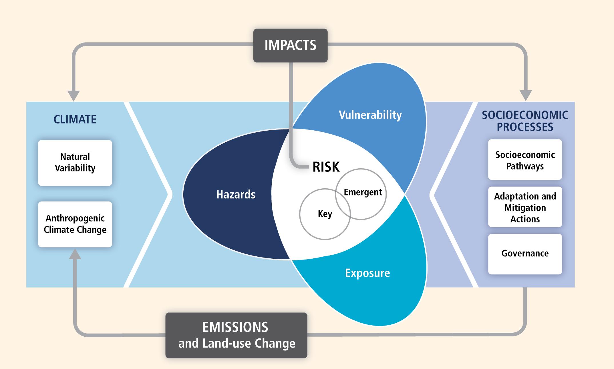 Figures/risk_vulnerability.jpg