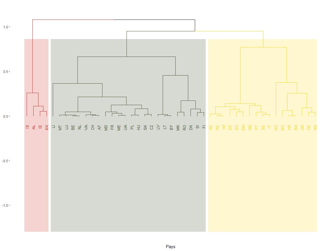 Figures/dendograms.png