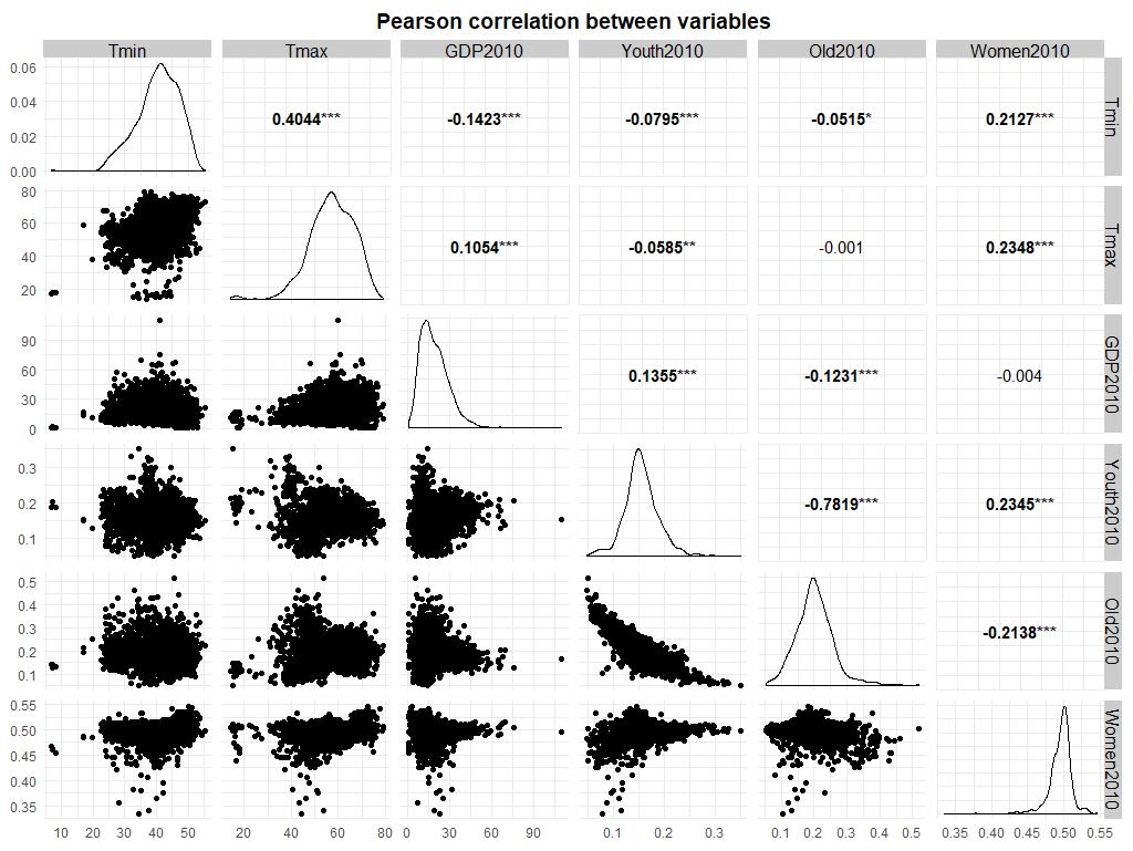 Figures/correlation_ggpairs.png