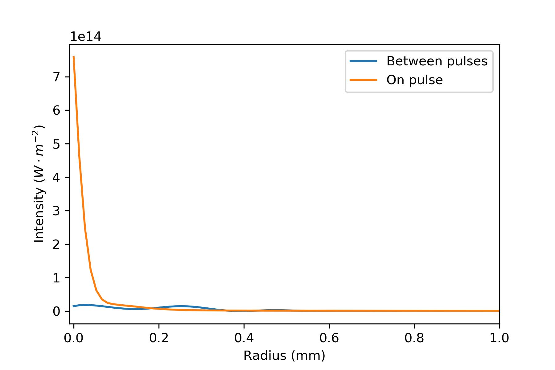 figures/field_radius_2P.png