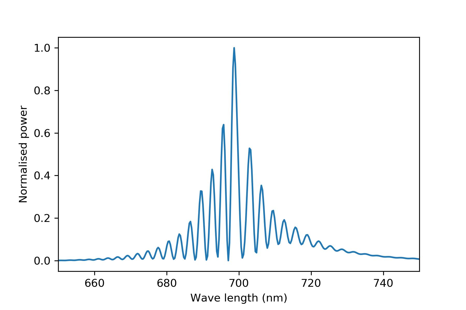 figures/field_timespectr_aft_2P.png