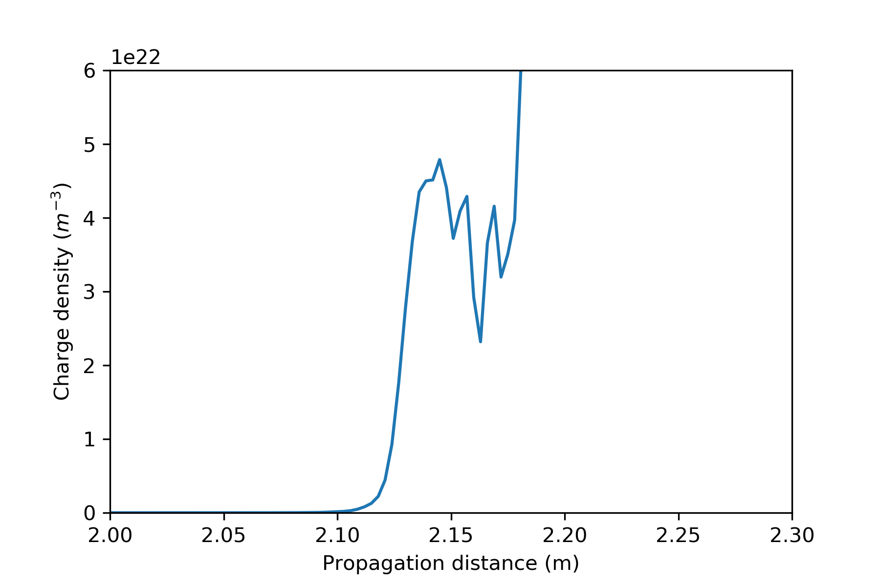 figures/charge_kerr_instability.png