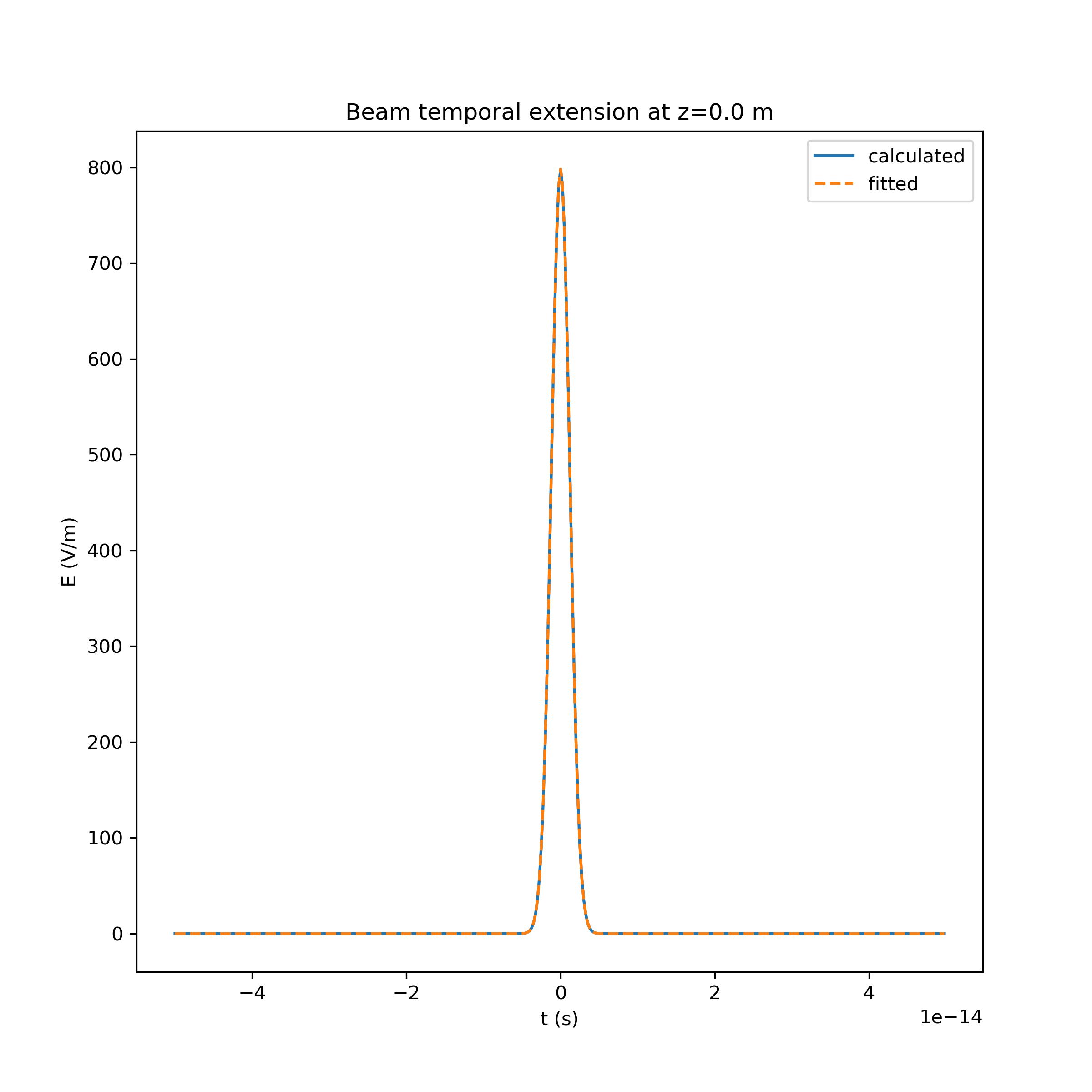figures/HSCN/temp_fit_init.png